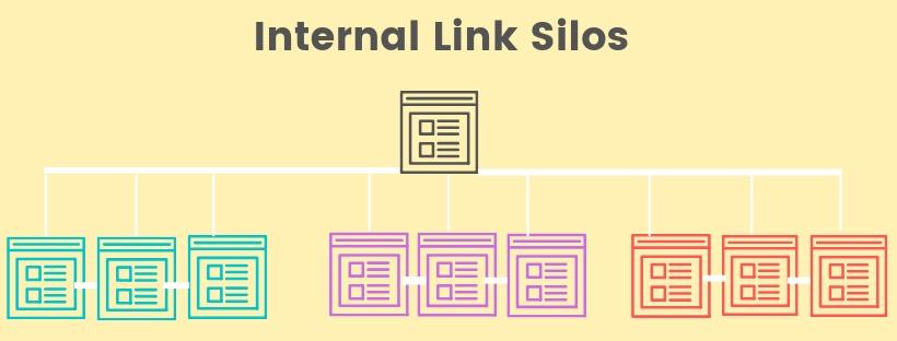 Internal Link Silos