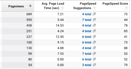 Google Analytics site speed data